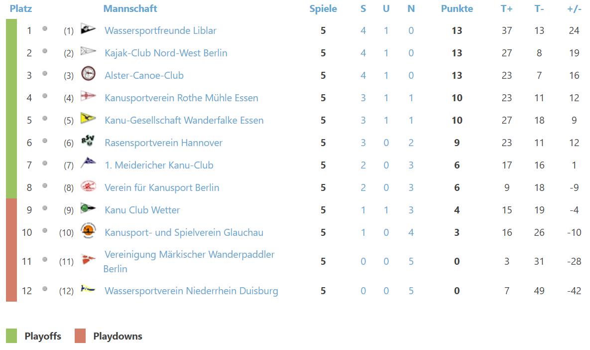 Deutsche kanupolo bundesliga 2 spieltag der kanu polo for Bundesliga tabelle