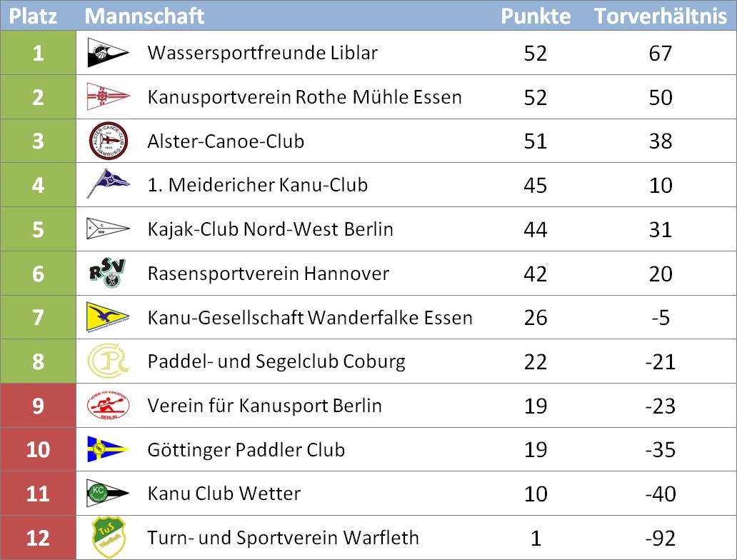 Abschlusstabelle Bundesliga
